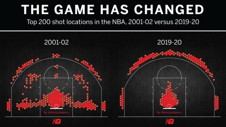 Еволюцията в НБА