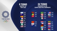 Обявиха всички 24 участника в олимпийските квалификации